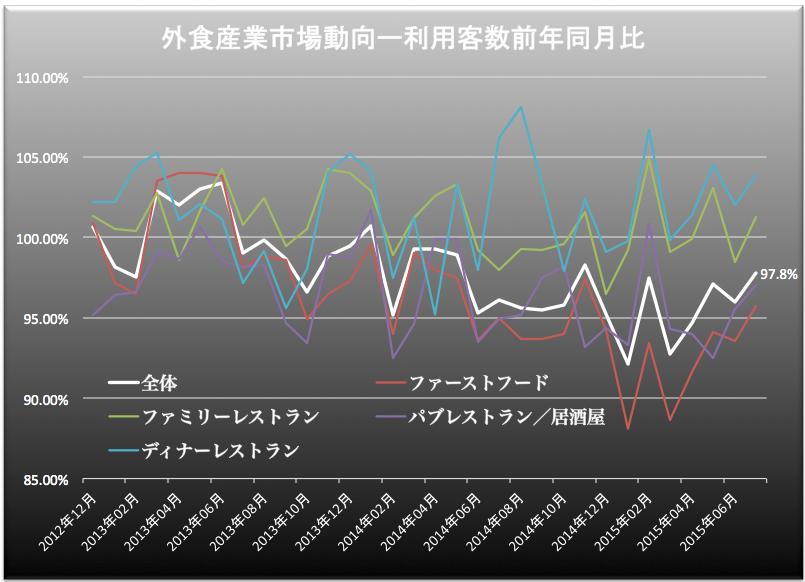 外食産業客数 2015-08-26 12.16.02