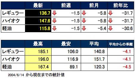 ガソリン推移 2015-08-26 17.46.02