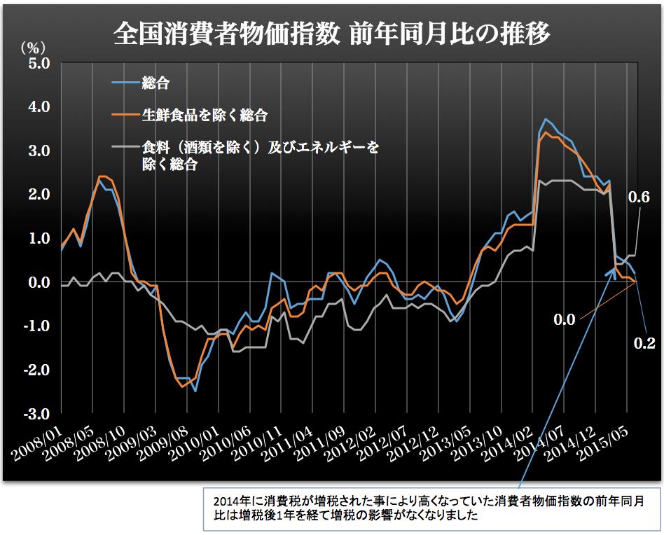 消費者物価指数前年同月比 2015-08-28 11.43.24