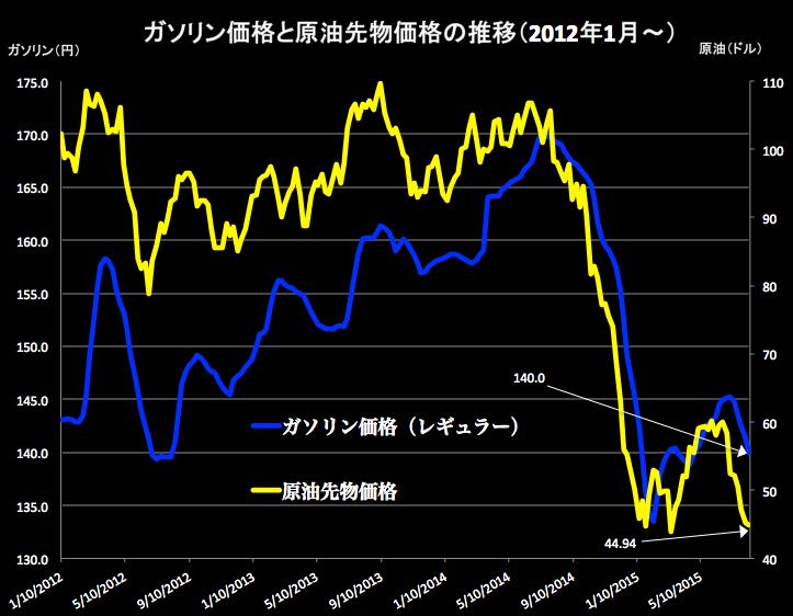 ガソリンと軽油 2015-08-12 17.55.40