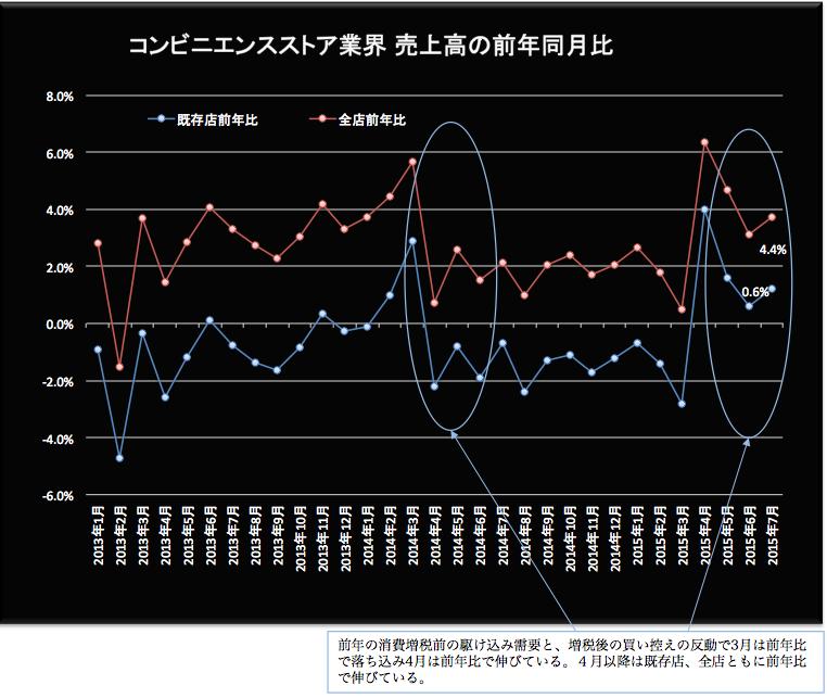 コンビニ売上高 2015-08-21 17.17.24