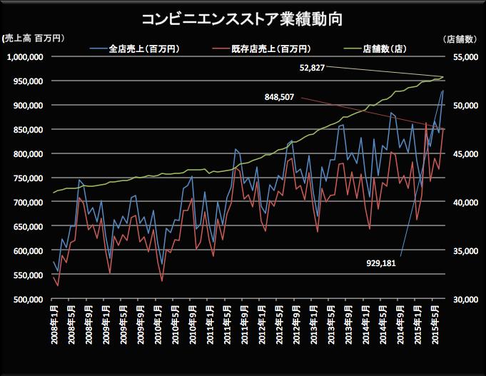 コンビニ業績動向 2015-08-21 17.17.37