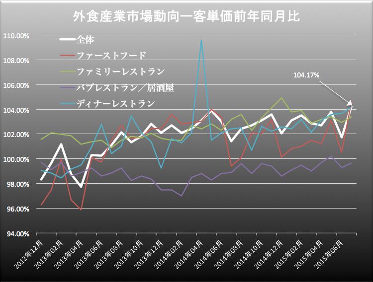 外食産業客単価 2015-08-26 12.17.14