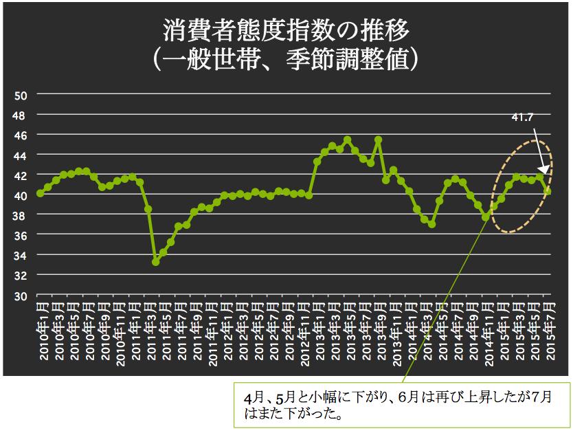 消費者態度指数の推移 2015-08-12 21.25.46