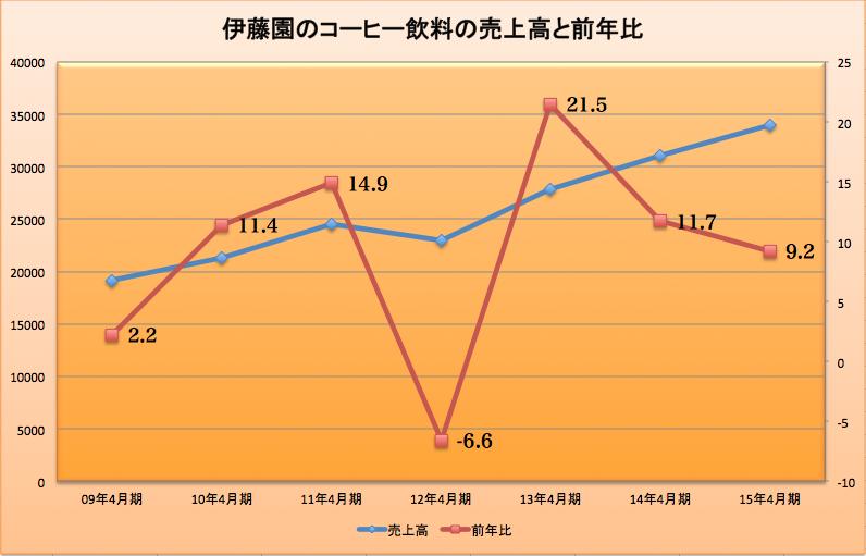 伊藤園 2015-08-26 19.58.12
