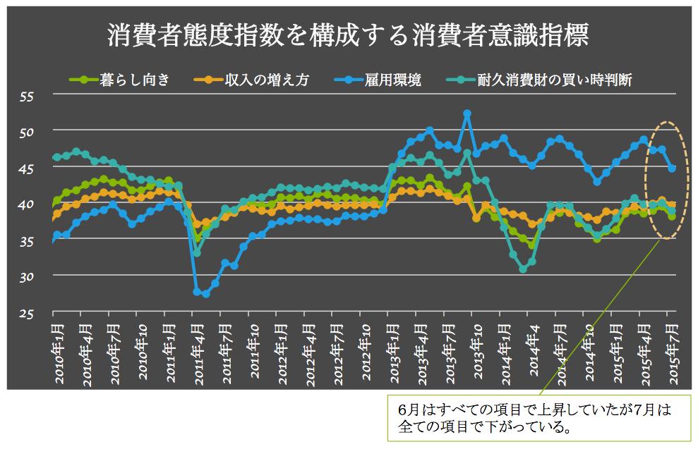 消費者意識指標2015-08-12 21.25.30