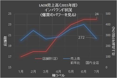 LAOX201507