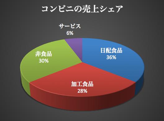 コンビニ商品構成比 2015-08-21 17.16.42