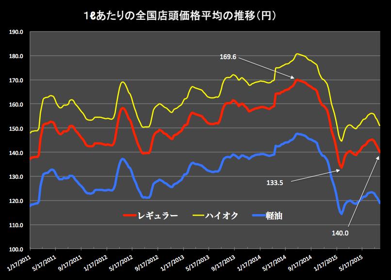 ガソリン価格グラフ 2015-08-12 17.55.25