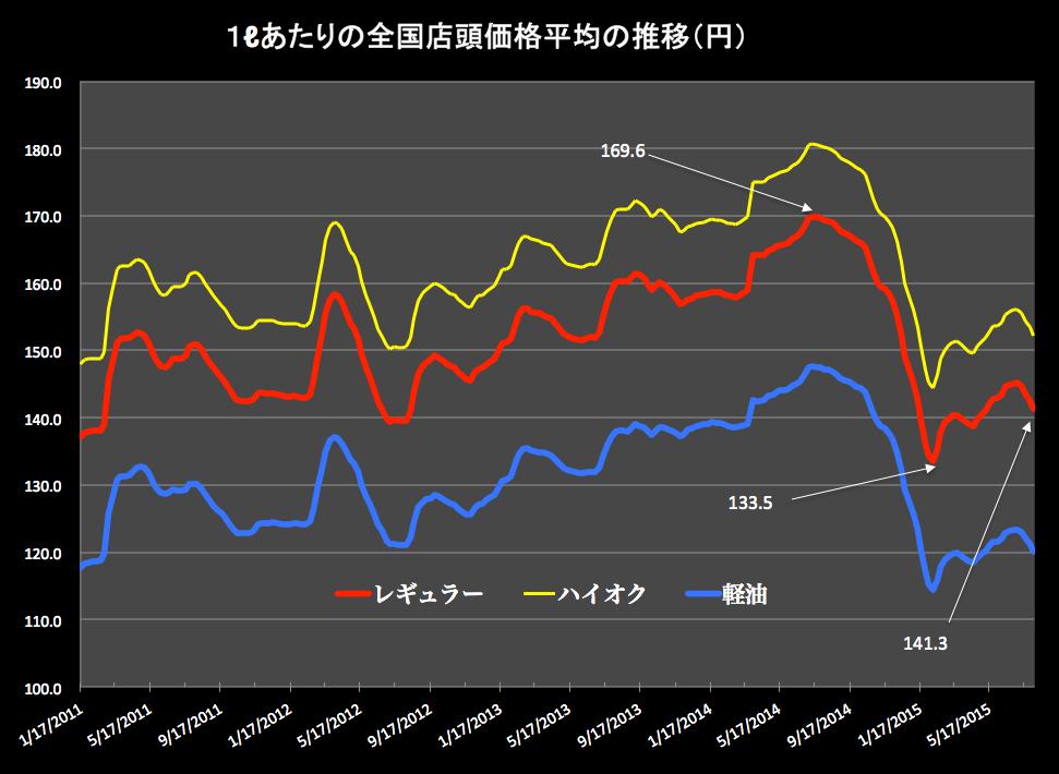 ガソリン価格 2015-08-05 15.49.16