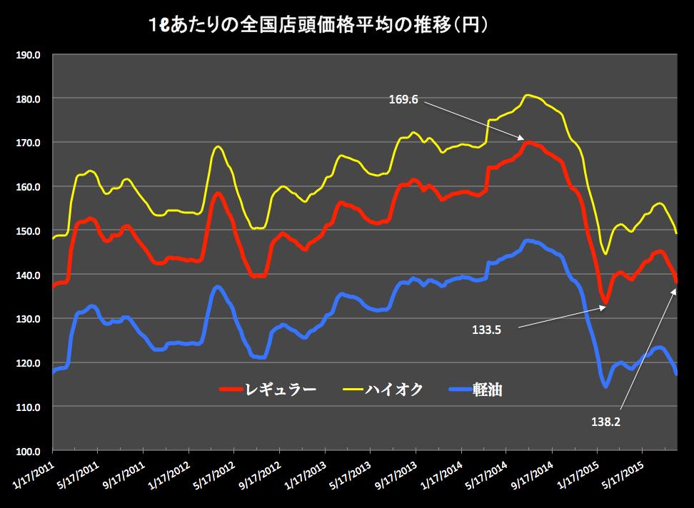 原油価格 2015-08-19 16.31.08