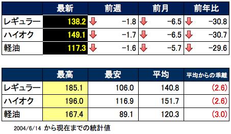 価格推移 2015-08-19 16.31.41