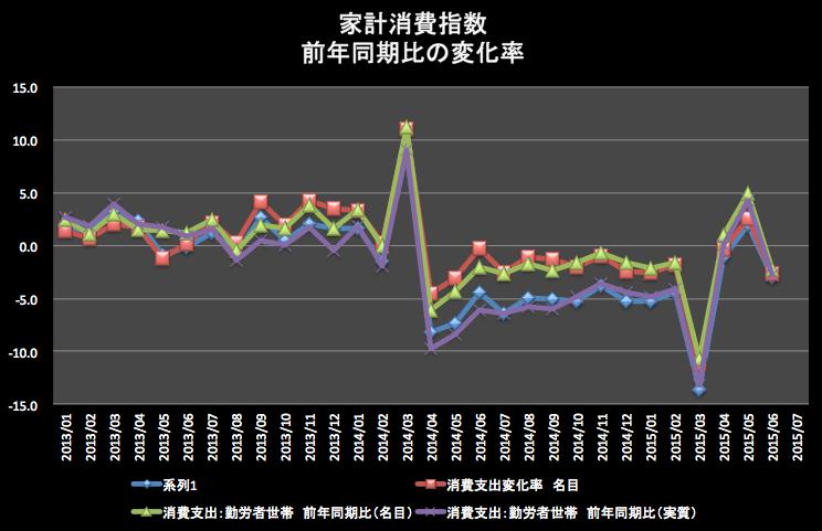家計消費指数前年同期比 2015-08-12 20.54.13