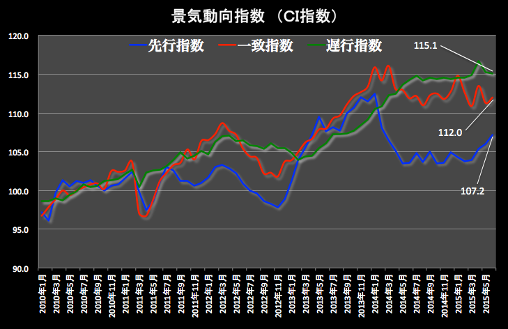 CI指数グラフ