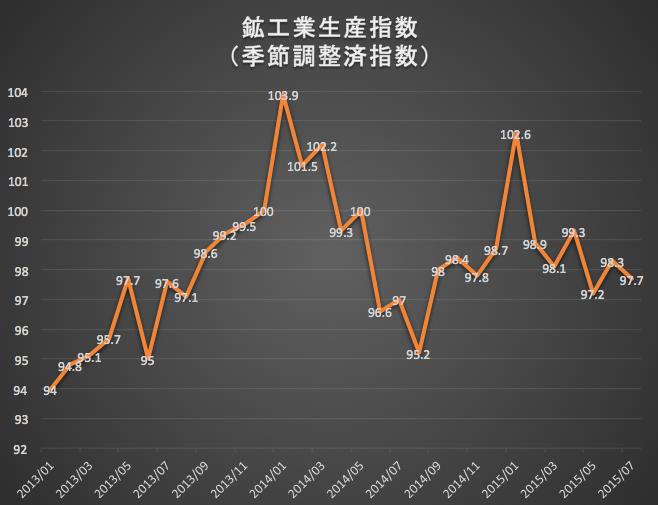 鉱工業生産指数 2015-08-31 12.22.25
