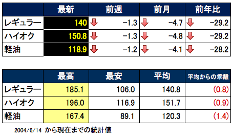 価格推移 2015-08-12 17.56.21