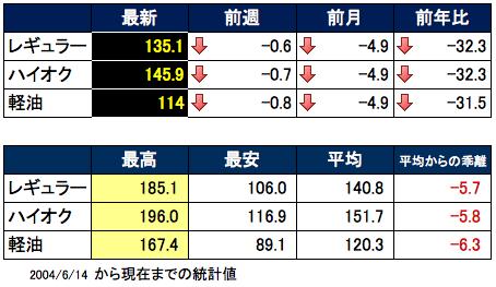ガソリン価格表2015-09-09 17.19.24