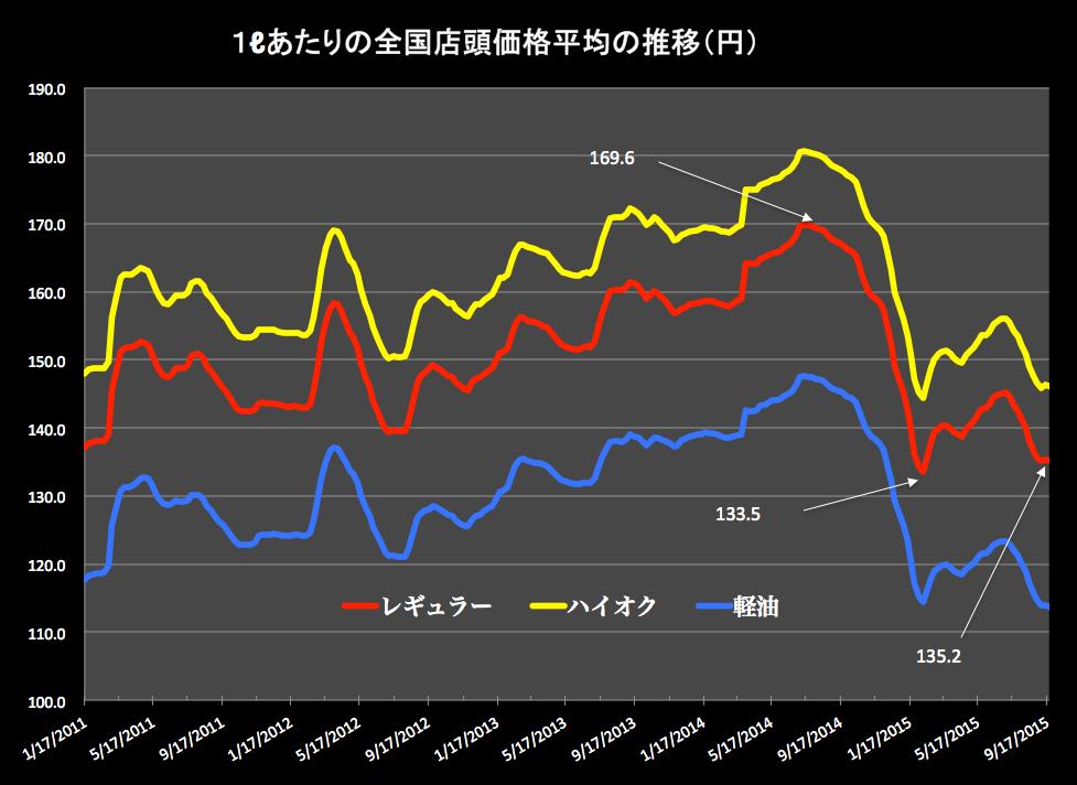 レギュラーとハイオクと軽油 2015-09-25 20.13.13