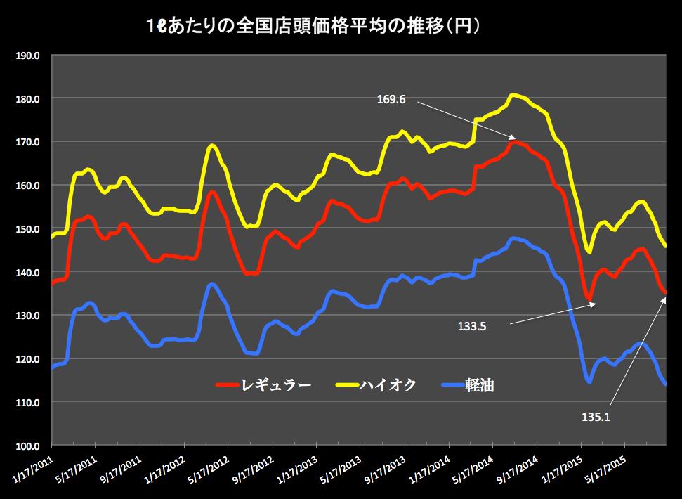 ガソリン価格+ 2015-09-09 18.07.16