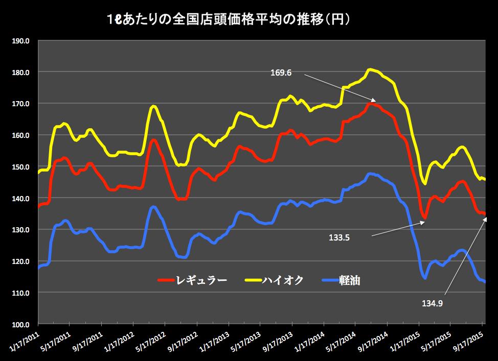 レギュラーとハイオクと軽油 2015-09-30-1