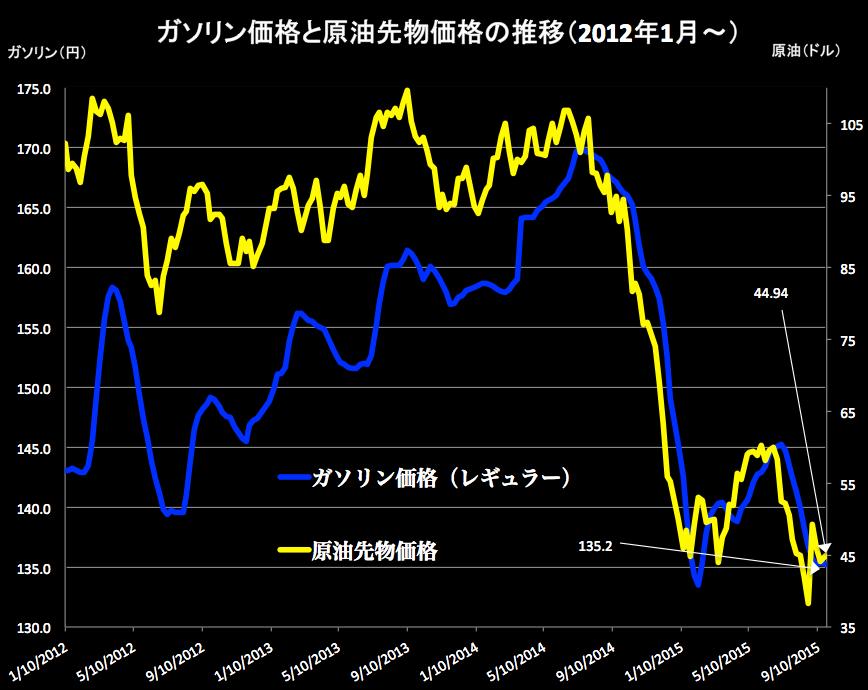 ガソリンと原油 2015-09-25 20.15.08