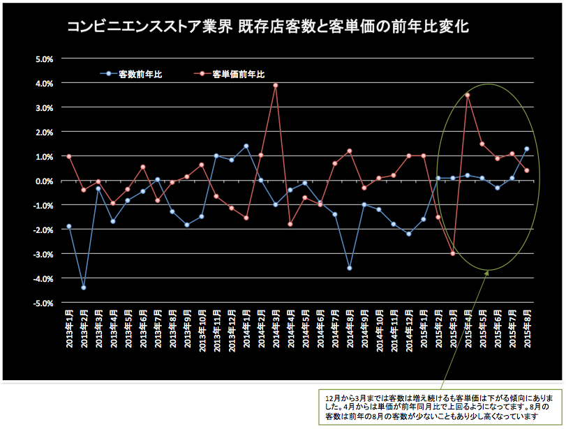 コンビニ客単価前年比 2015-09-24 20.04.12
