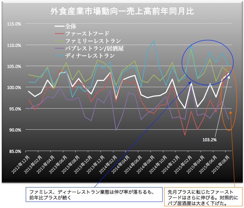 外食産業売上高 2015-09-25 17.33.43