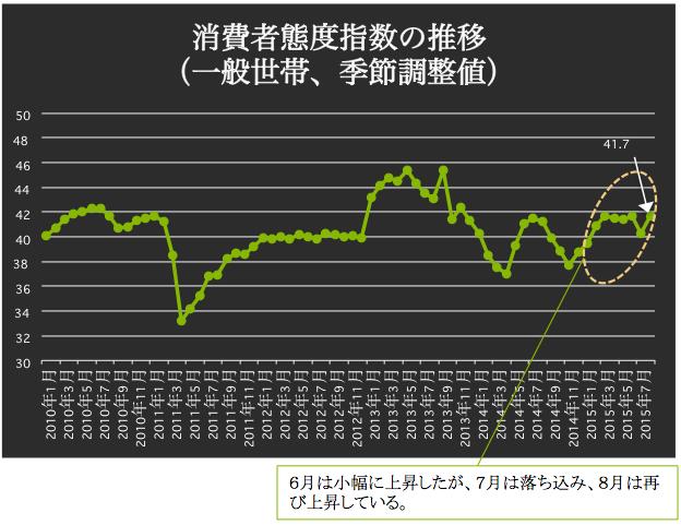 消費者態度指数 2015-09-09 21.18.46
