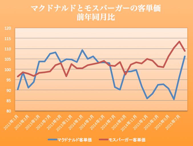 マックモス客単価 2015-09-25 18.13.17