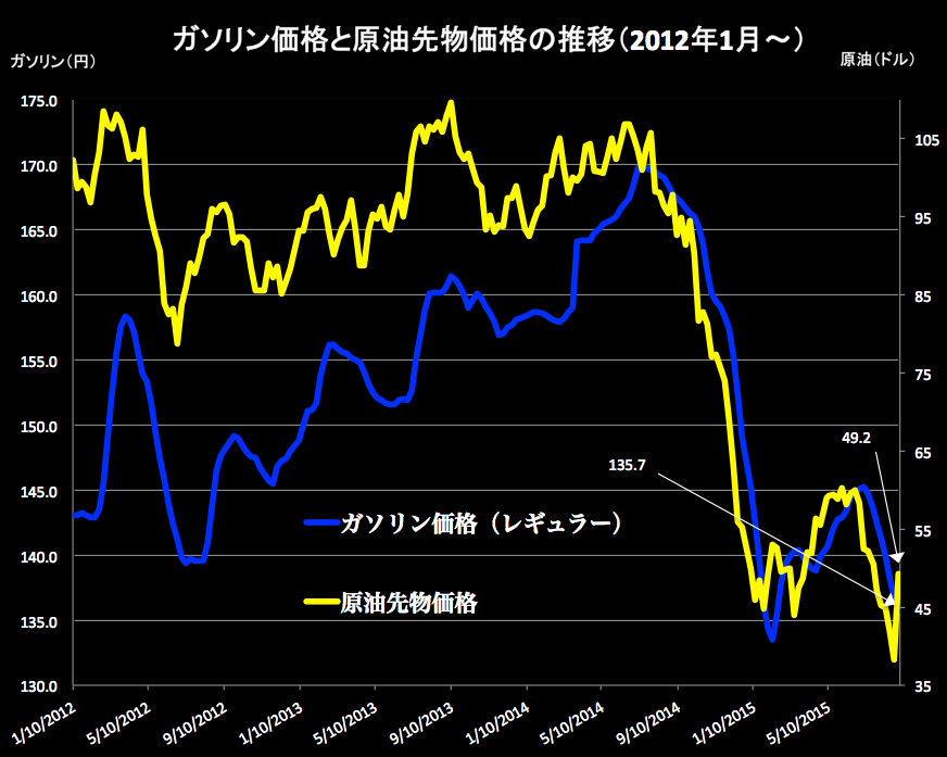 原油価格 2015-09-02 16.44.28
