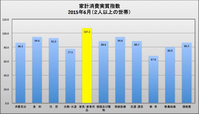 家計消費実質指数内訳 2015-08-12 20.52.31
