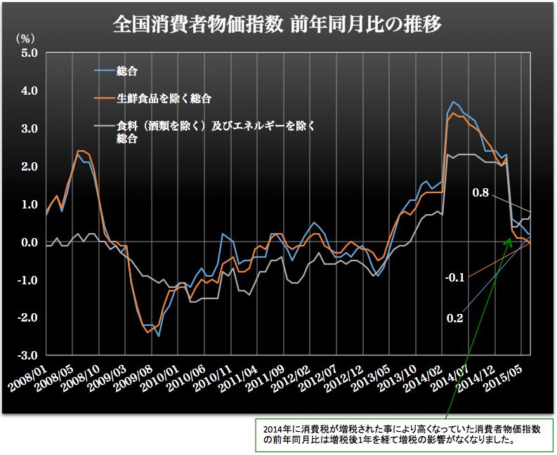 消費者物価指数前年同月比 2015-09-25-1