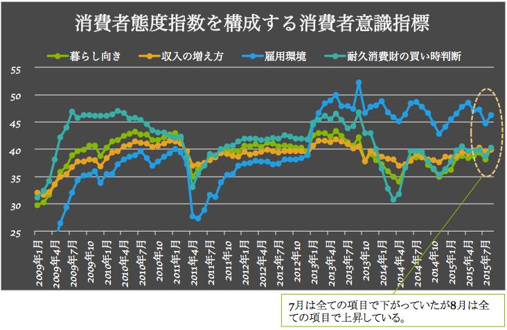 消費者意識指標 2015-09-09 21.17.04