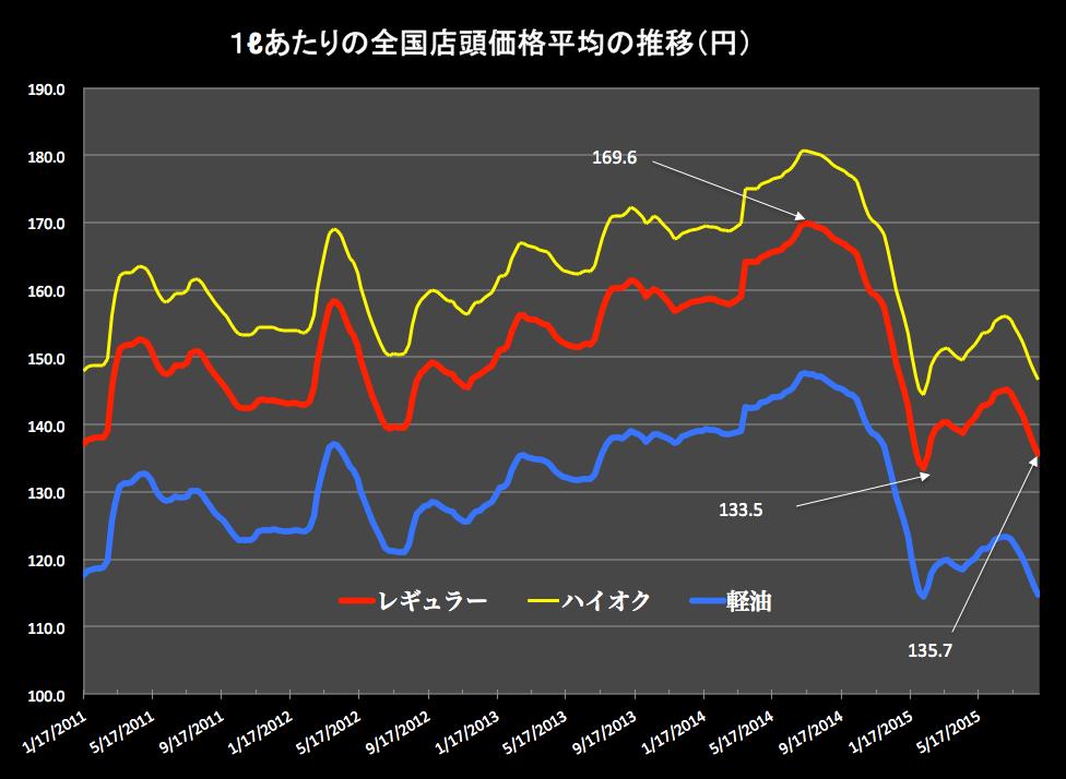 ガソリン価格グラフ 2015-09-02 16.44.09
