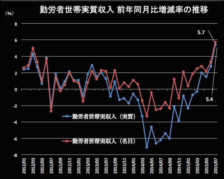 勤労者世帯の実収入2015-07 2015-09-04 21.16.51