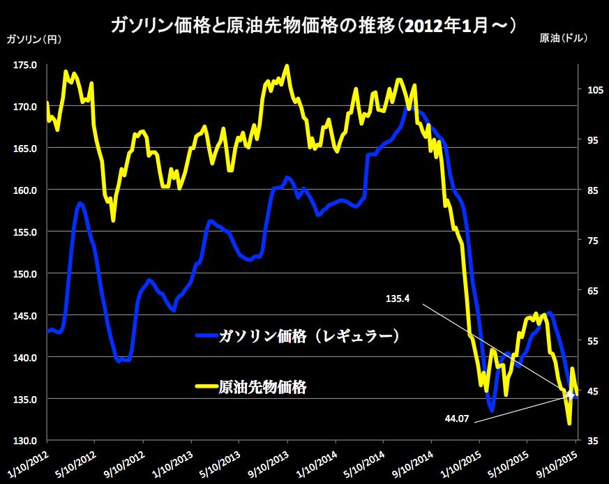 ガソリンと原油グラフ 2015-09-16 18.00.34