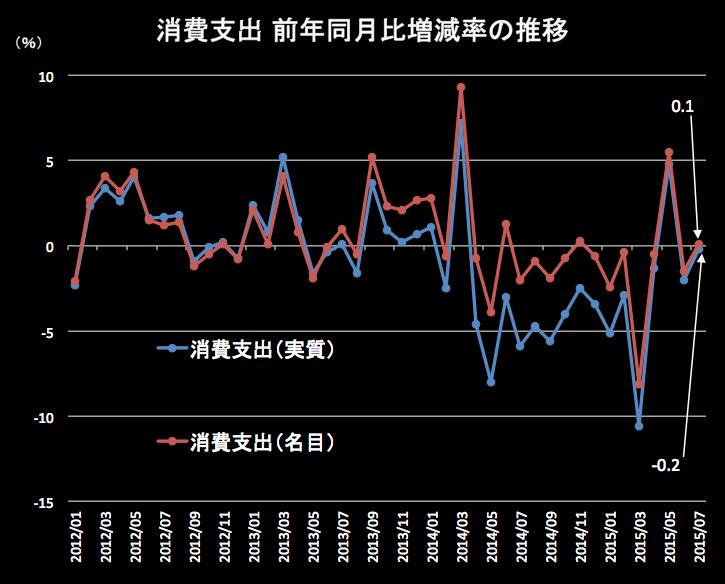 消費支出2015-07 2015-09-04 21.19.09