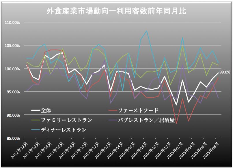 外食産業客数 2015-09-25 17.33.59