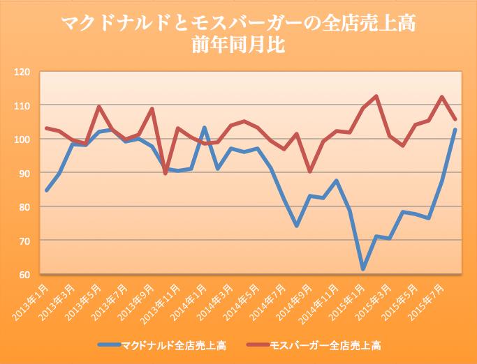 マックモス売上 2015-09-25 18.12.50