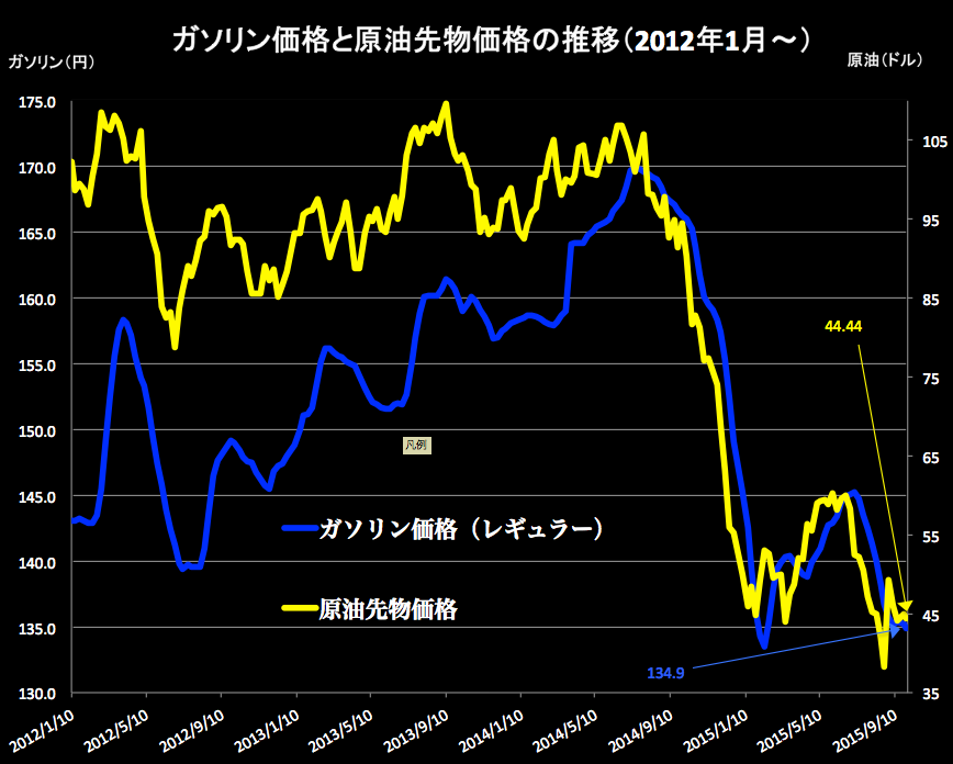 ガソリンと原油 2015-09-30-2