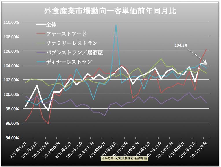外食産業客単価 2015-09-25 17.34.20