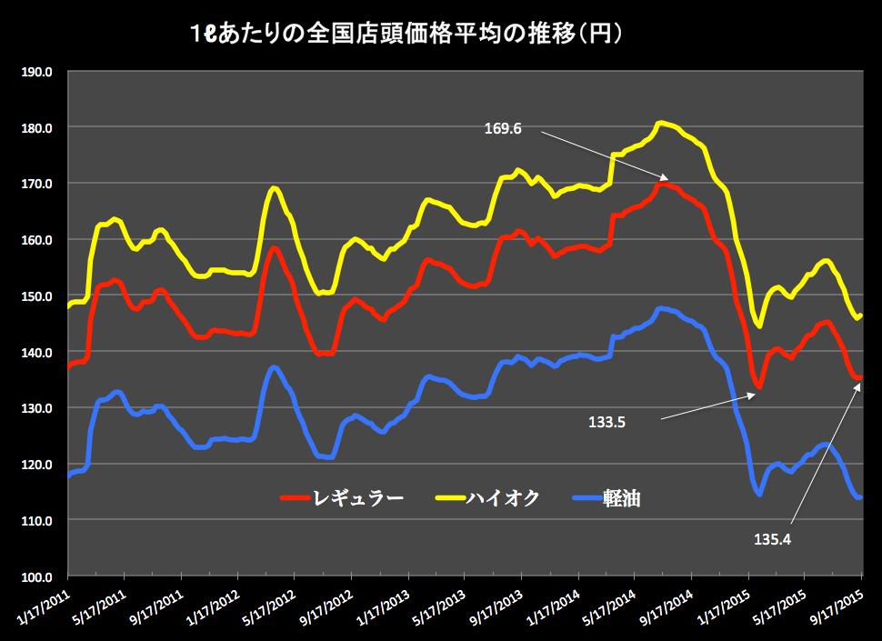 ガソリン価格グラフ 2015-09-16 18.00.53