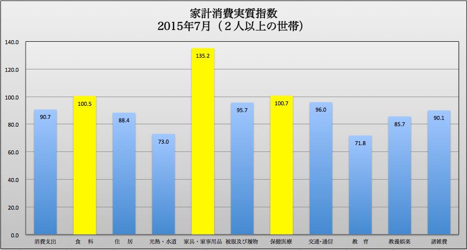 家計消費実質指数 -07 2015-09-14 11.24.25
