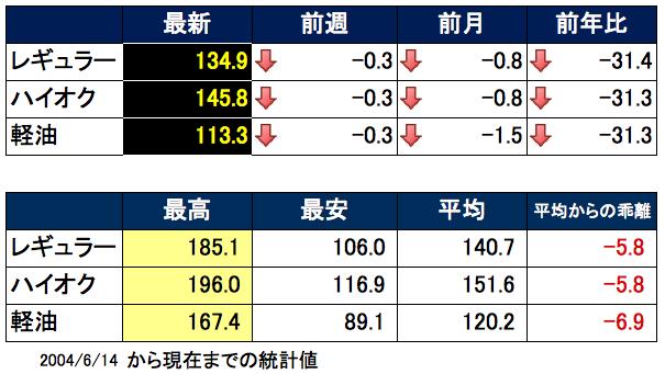ガソリン価格表 2015-09-30