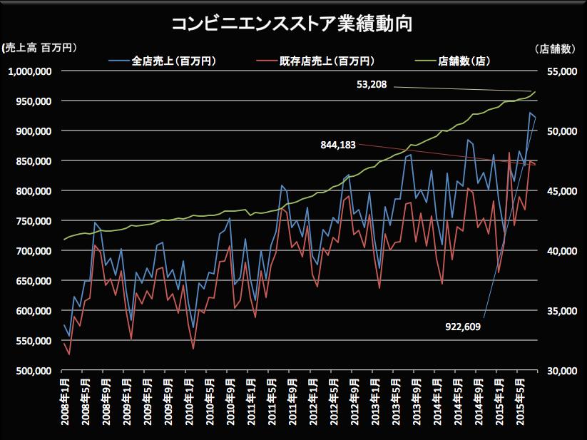 コンビニ業績動向2015-09-24 20.33.57