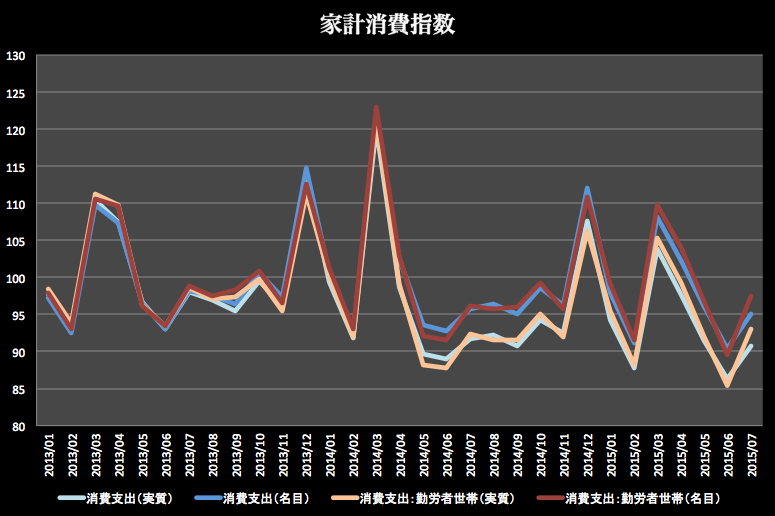 家計消費指数-07 2015-09-14 10.40.08