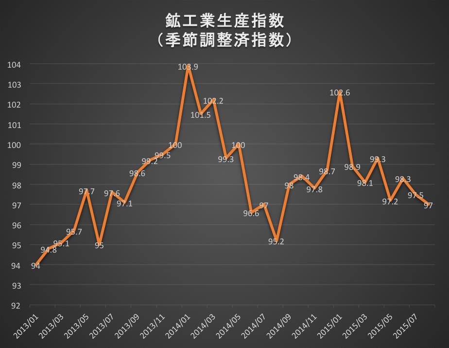 鉱工業生産指数 2015-09-30