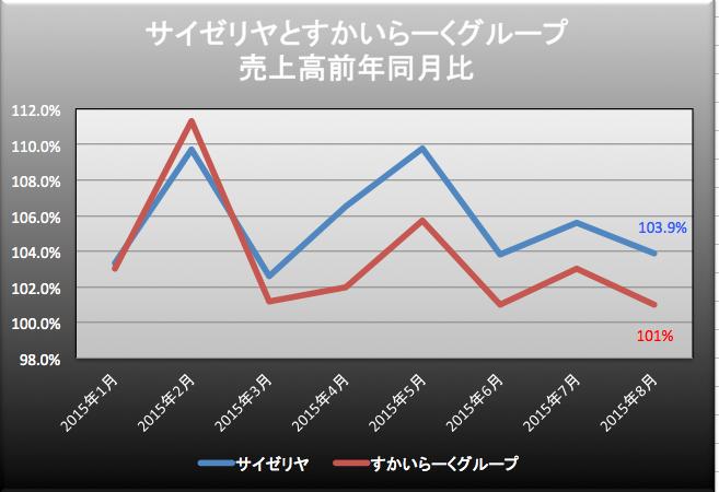 サイゼすかい売上高 2015-10-26 20.59.10