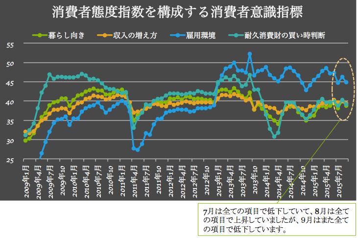 消費者意識指標 2015-10-13 15.34.40