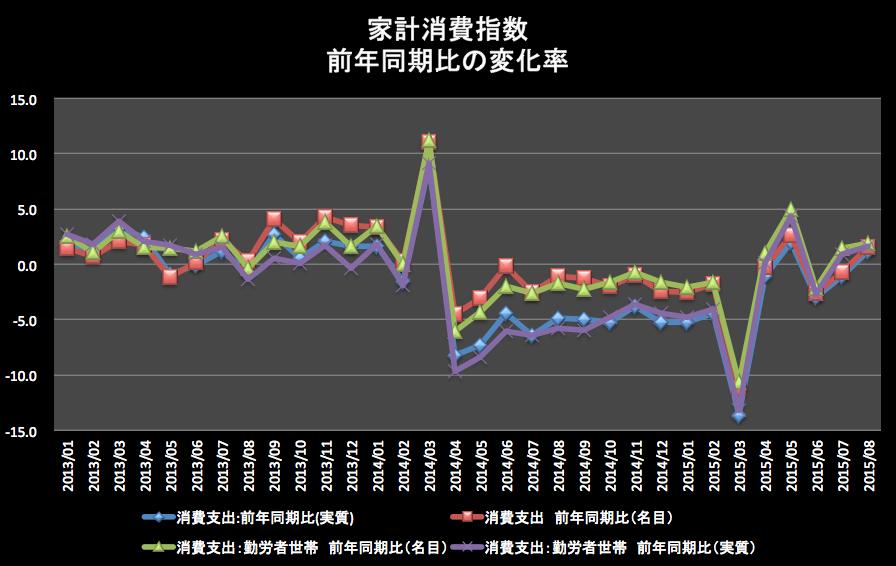 家計消費指数前年同期比 2015-10-16 17.31.21